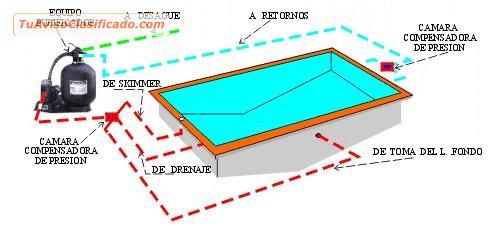Piscinas purificador de piscinas tratamientos para for Filtros de agua para piscinas